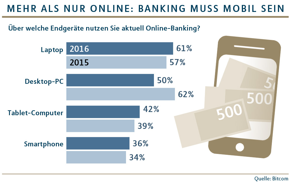 Online-Banking
